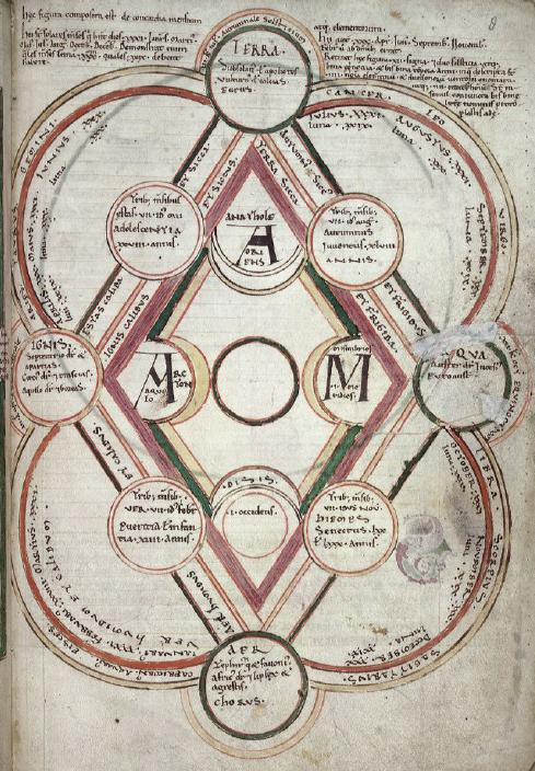 Byrhtferths-diagram-Harley-3667-fol-8-British-Library.png